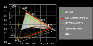 CIE 1931 Diagram (x,y)