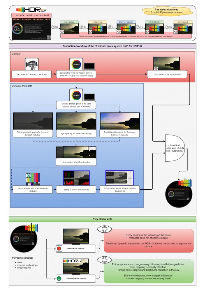 Production workflow and usage description of the HDR10+ 1 minute quick system test (free download).